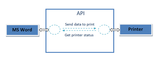 API between MS Word and Printer